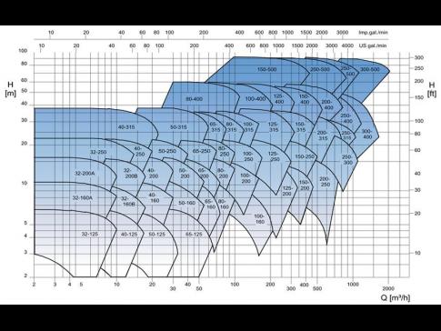 Oblastní diagram - 1450 min-1