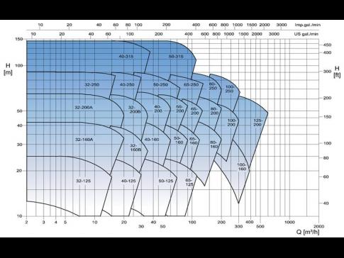 Oblastní diagram - 2900 min-1